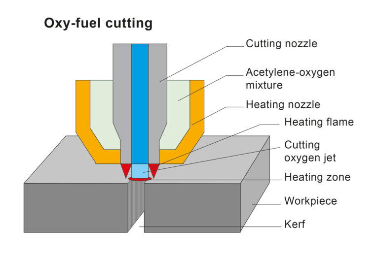 Cutting With The Oxyfuel Process: How Is It Done?